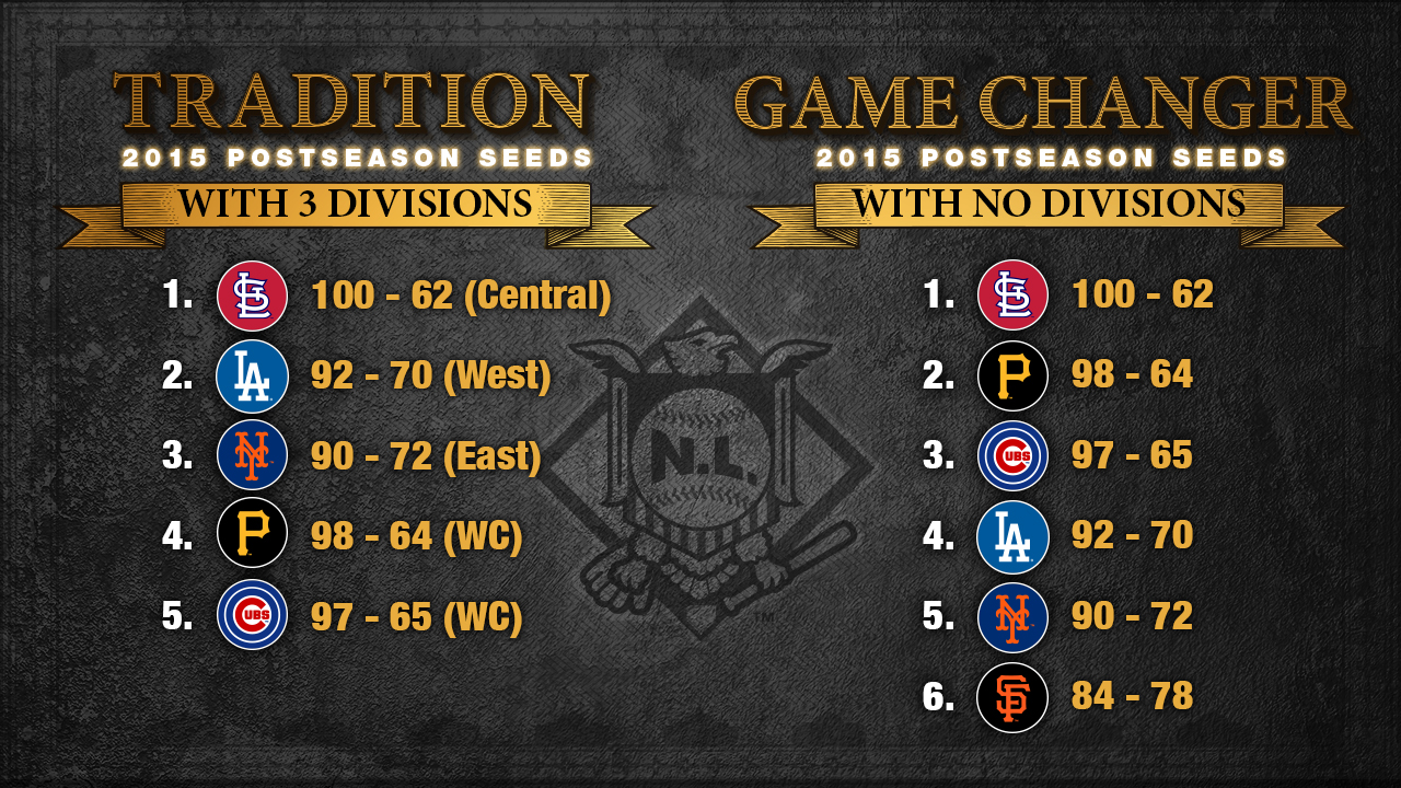 Game Changers No Divisions And New Playoff Format Mlb Com