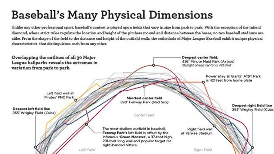 The Dimensions Of Every Big League Ballpark In This Cool Infographic