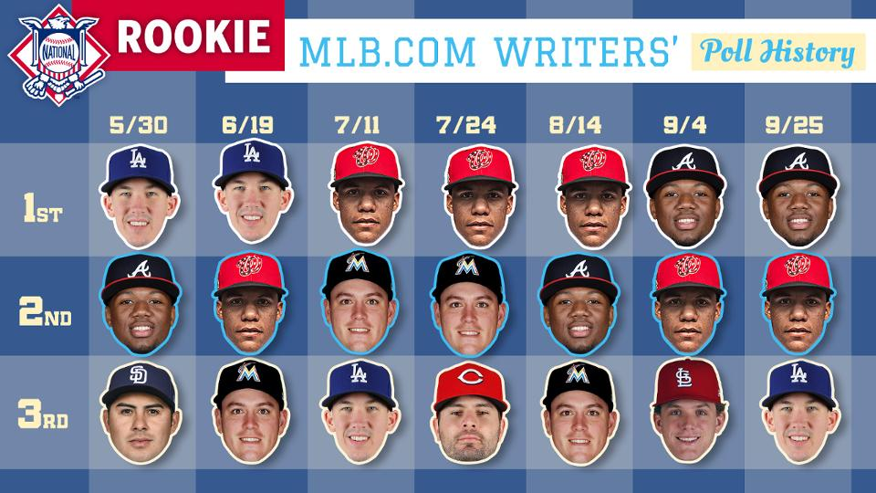 rookie of the year poll mlb com