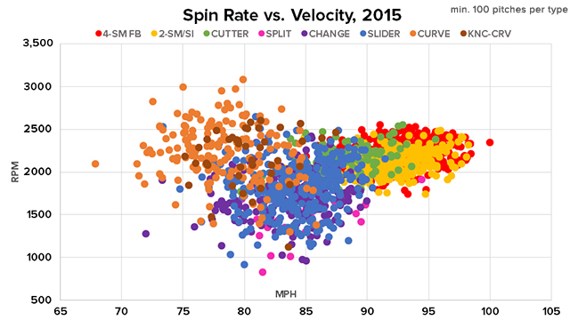 Statcast spin rate compared to velocity | MLB com