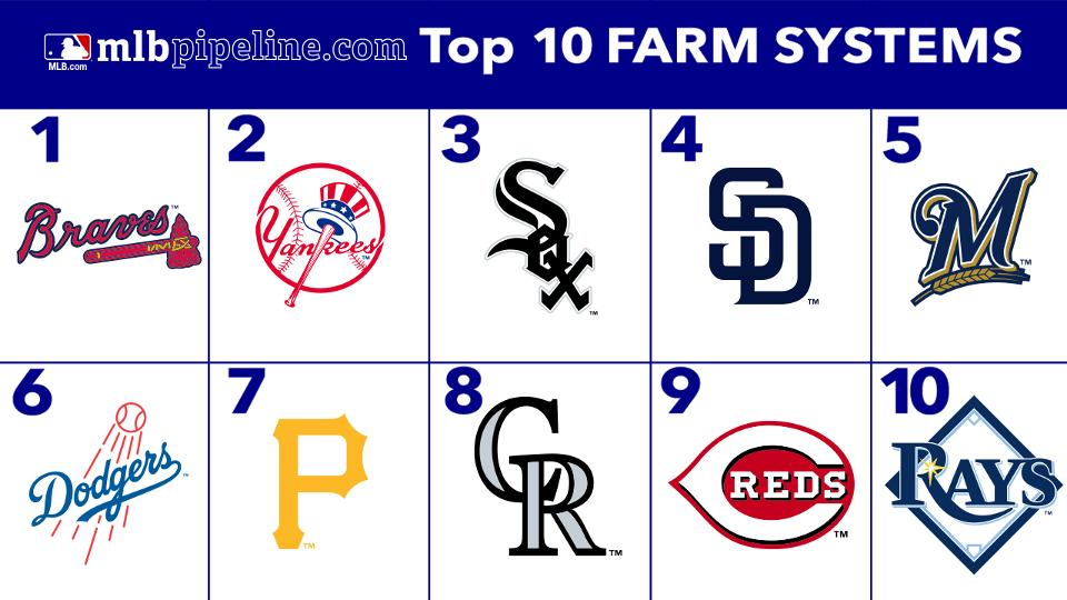 Top 10 farm systems by mlb pipeline mlb fandeluxe Gallery